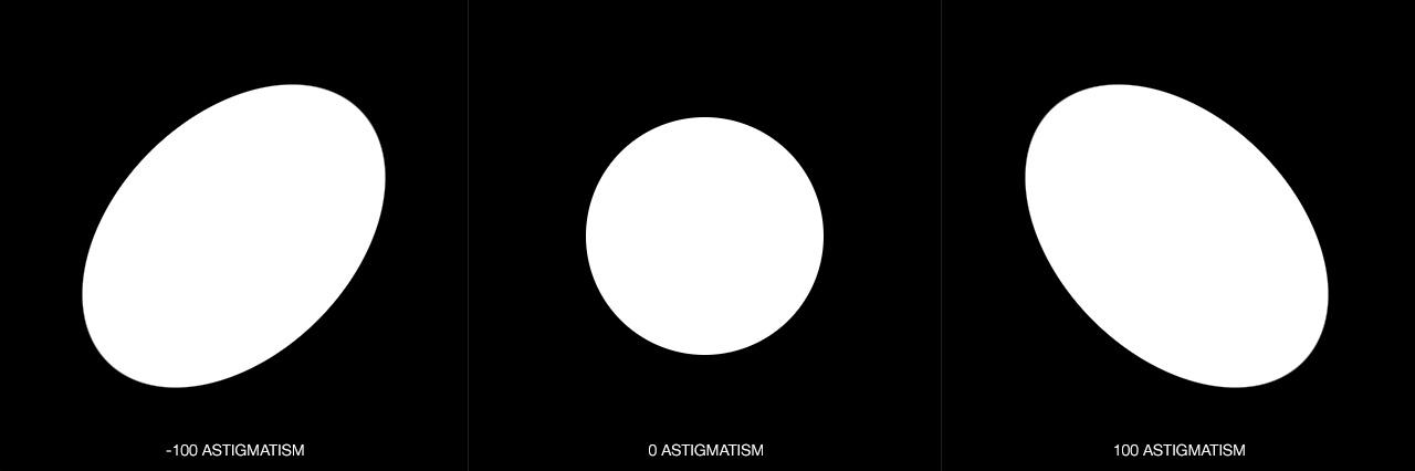 DOF PRO Aperture Astigmatism