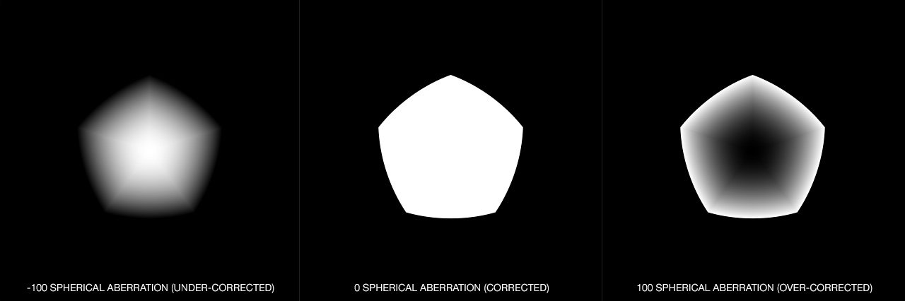 DOF PRO Aperture Spherical Aberration
