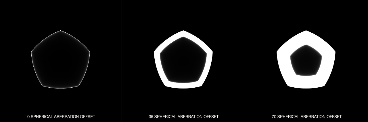 DOF PRO Aperture Spherical Aberration Offset