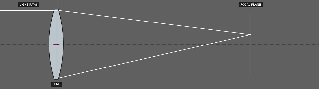 DOF PRO Astigmatism Diagram