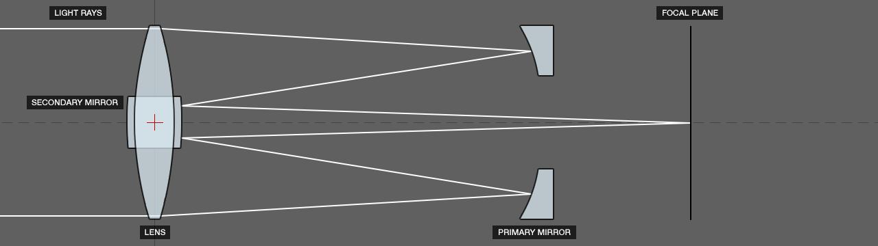 DOF PRO Catadioptric Diagram