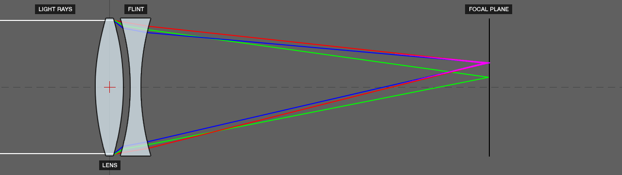 DOF PRO Lateral Achromatic Aberration Diagram
