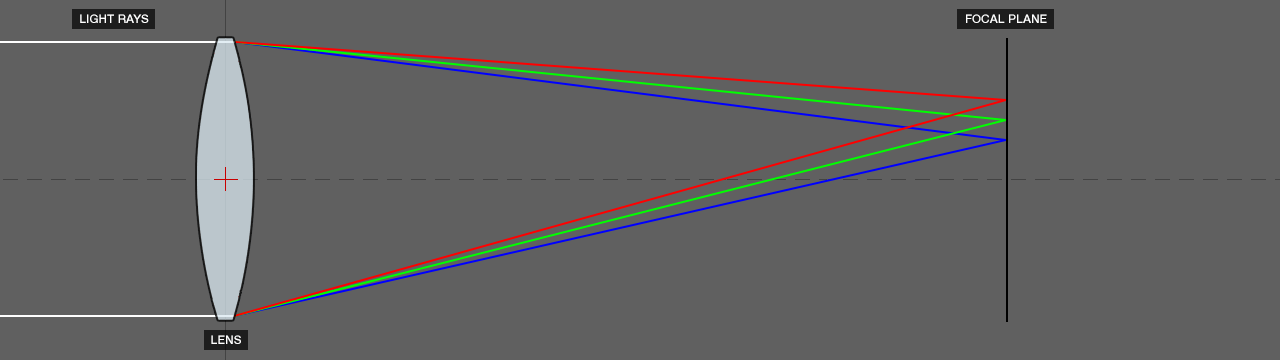 DOF PRO Lateral Chromatic Aberration Diagram