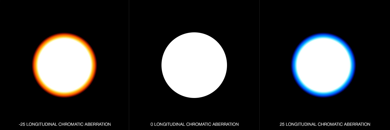 DOF PRO Longitudinal Chromatic Aberration