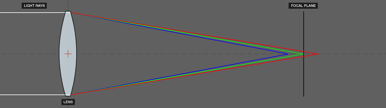 DOF PRO Longitudinal Chromatic Aberration Diagram