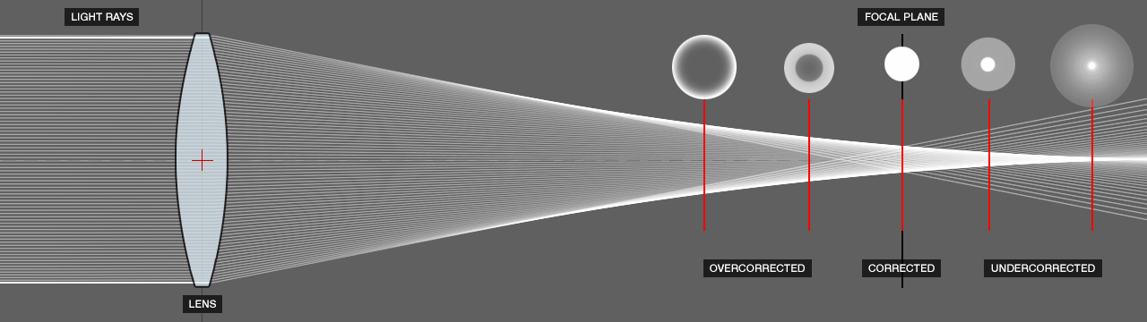 DOF PRO Spherical Aberration Diagram