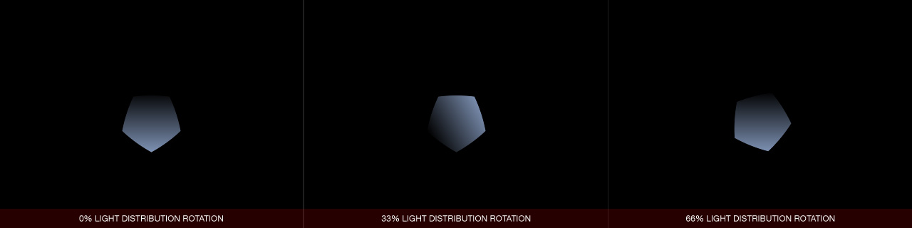 Ultraflares Iris Light Distribution Rotation