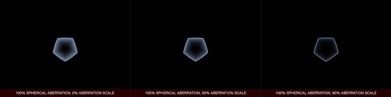 Ultraflares Iris Spherical Aberration Scale